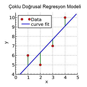 Çoklu Doğrusal Regresyon Analizi